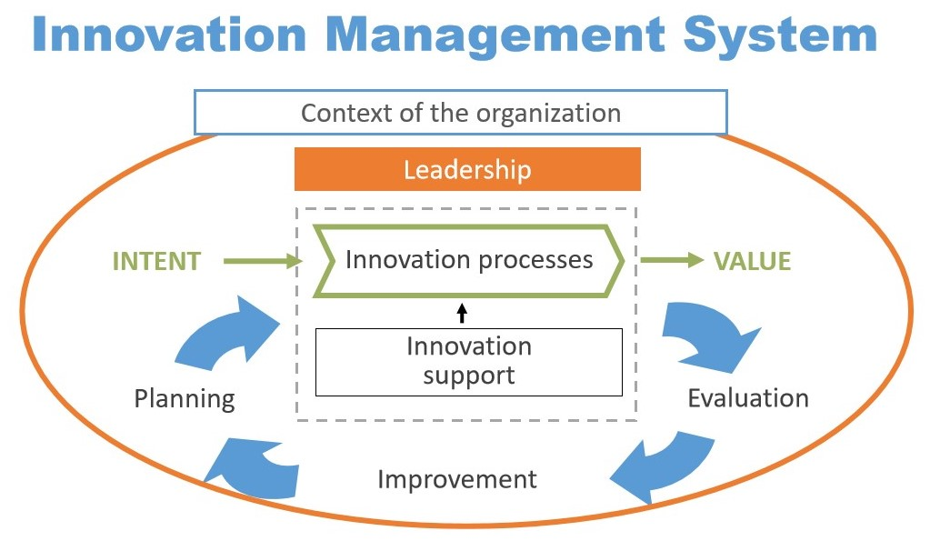 An Innovation Management System