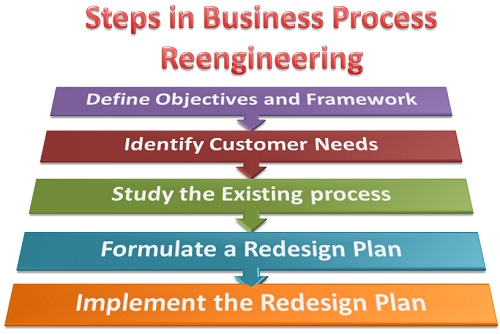 Business Process Mapping Bpr Business Process Re Enginering